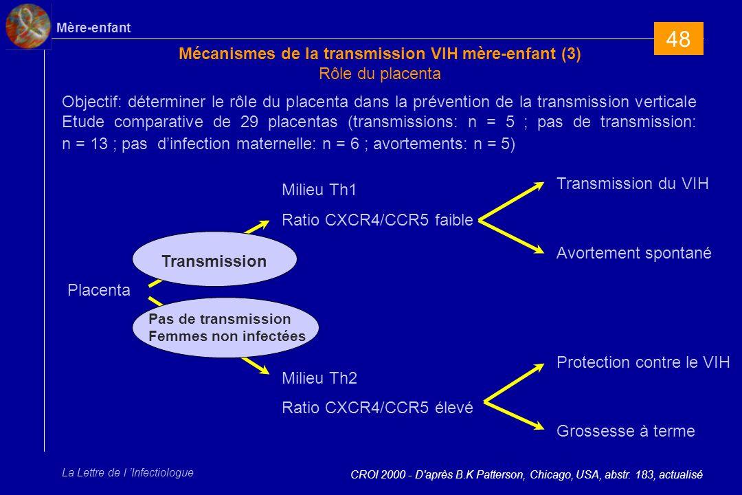 Mécanismes de la transmission VIH mère-enfant (3) Rôle du placenta