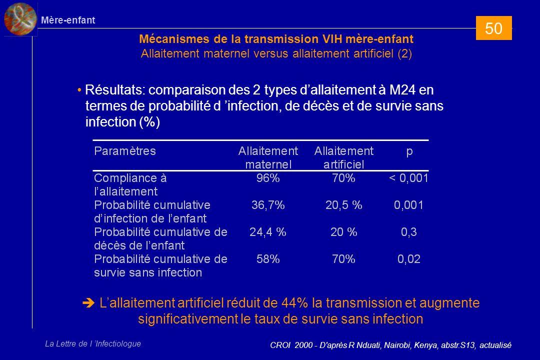 50 Mécanismes de la transmission VIH mère-enfant Allaitement maternel versus allaitement artificiel (2)