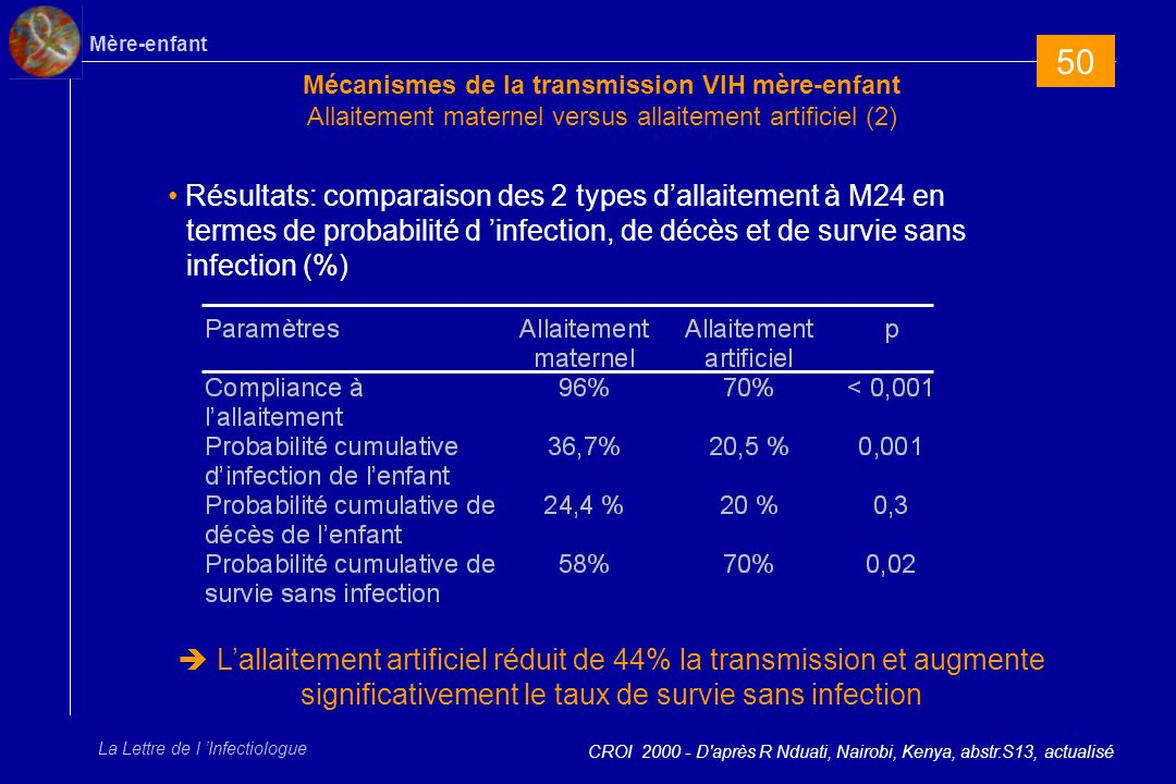 50Mécanismes de la transmission VIH mère-enfant Allaitement maternel versus allaitement artificiel (2)