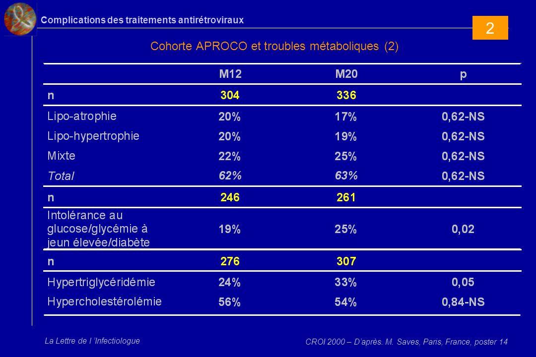 Cohorte APROCO et troubles métaboliques (2)