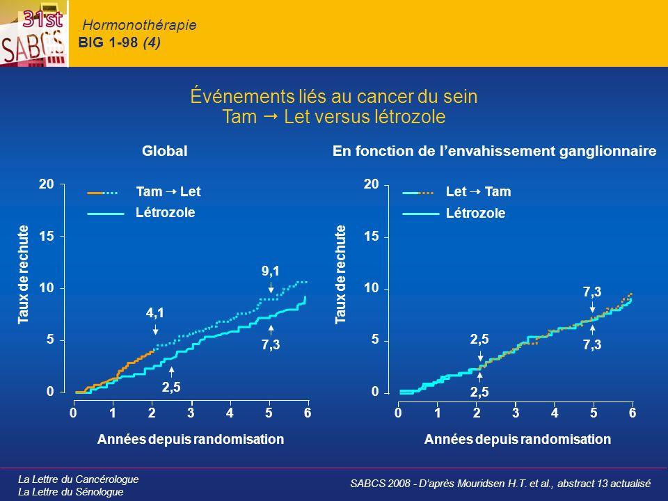 Hormonothérapie BIG 1-98 (4)