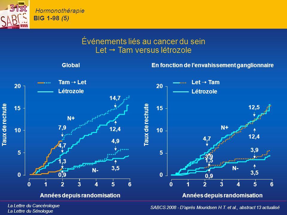 Hormonothérapie BIG 1-98 (5)