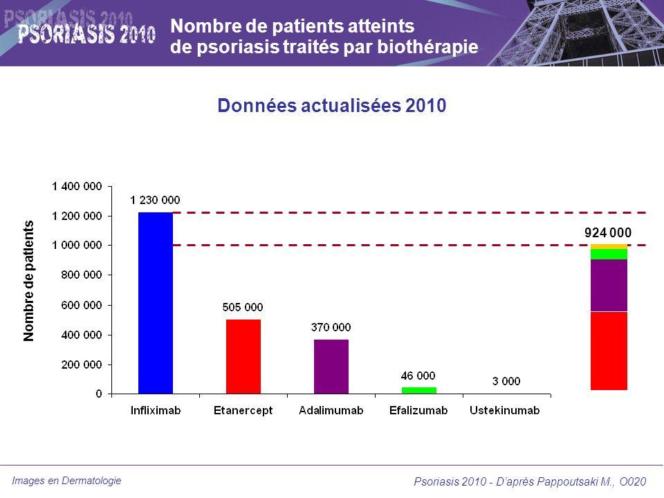 Nombre de patients atteints de psoriasis traités par biothérapie