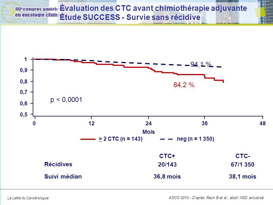Évaluation des CTC avant chimiothérapie adjuvante Étude SUCCESS - Survie sans récidive