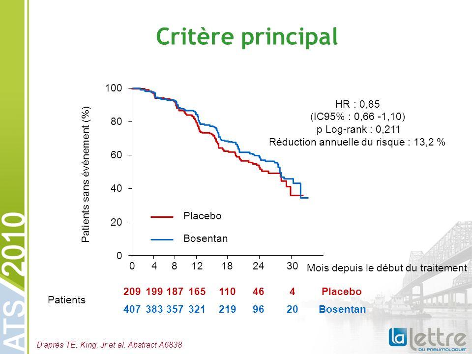 Critère principal 100. HR : 0,85 (IC95% : 0,66 -1,10) p Log-rank : 0,211 Réduction annuelle du risque : 13,2 %