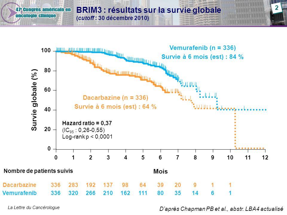 BRIM3 : résultats sur la survie globale (cutoff : 30 décembre 2010)