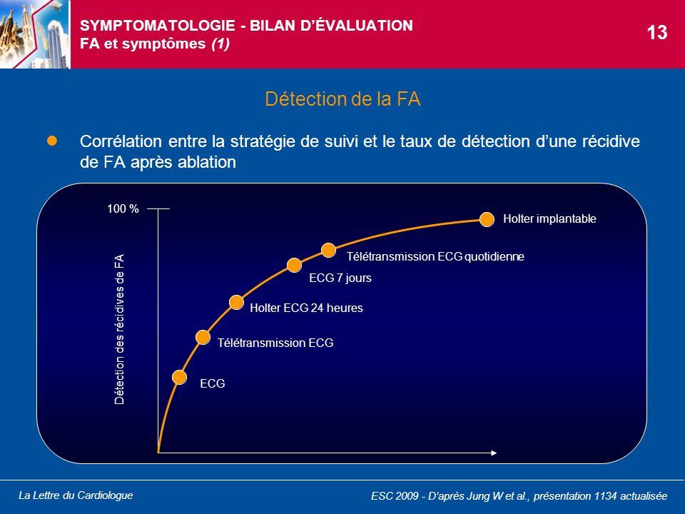 SYMPTOMATOLOGIE - BILAN D'ÉVALUATION FA et symptômes (1)
