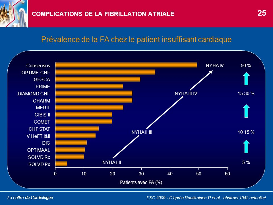 COMPLICATIONS DE LA FIBRILLATION ATRIALE