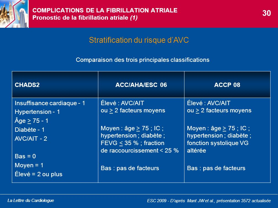 Stratification du risque d'AVC