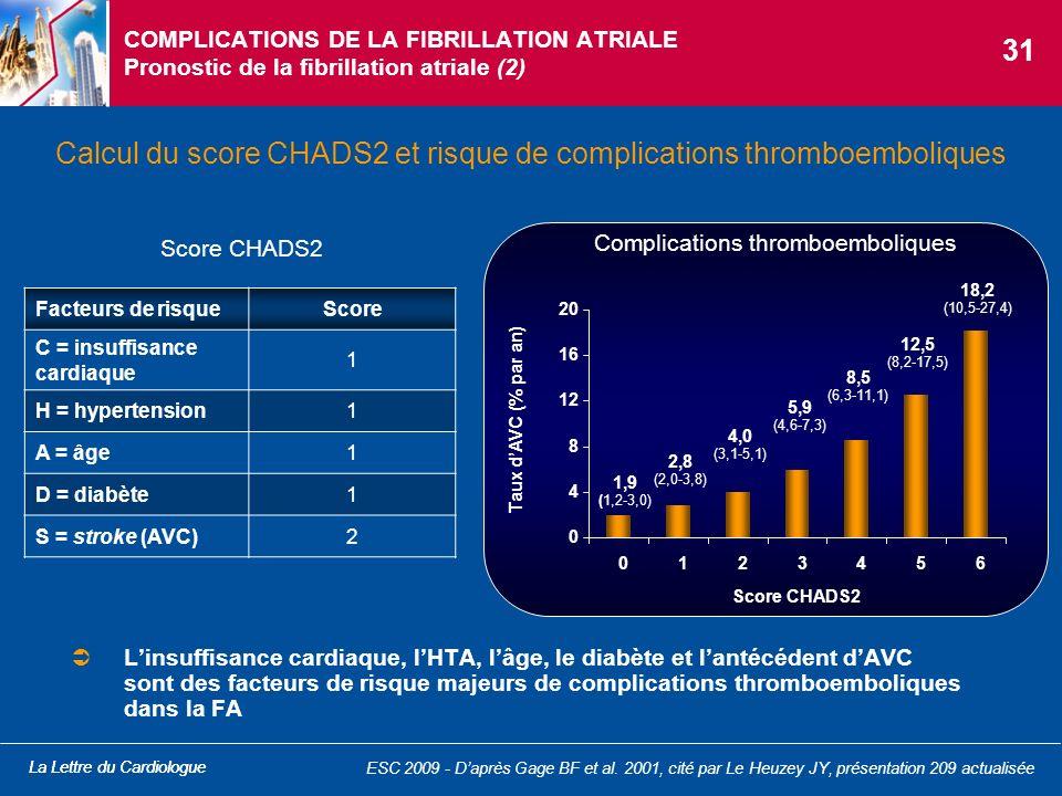 Calcul du score CHADS2 et risque de complications thromboemboliques