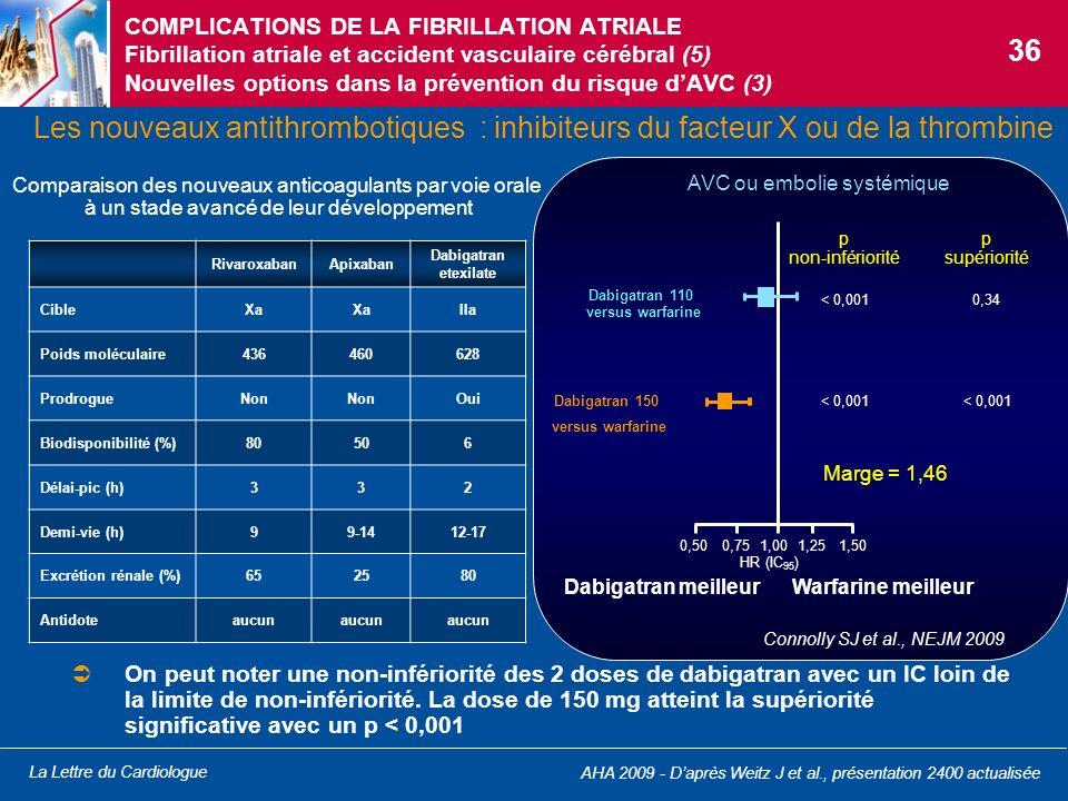 Dabigatran 110 versus warfarine