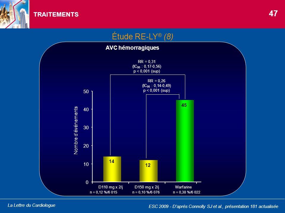 47 Étude RE-LY® (8) TRAITEMENTS AVC hémorragiques 50 45 40