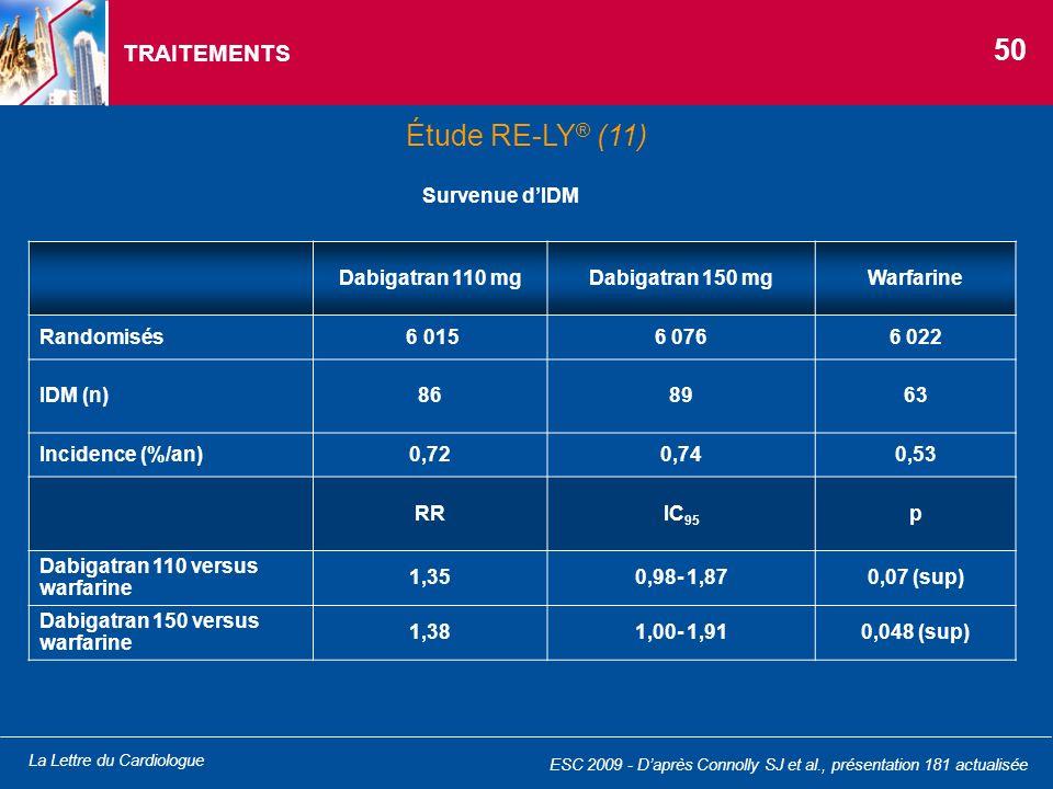 50 Étude RE-LY® (11) TRAITEMENTS Survenue d'IDM Dabigatran 110 mg