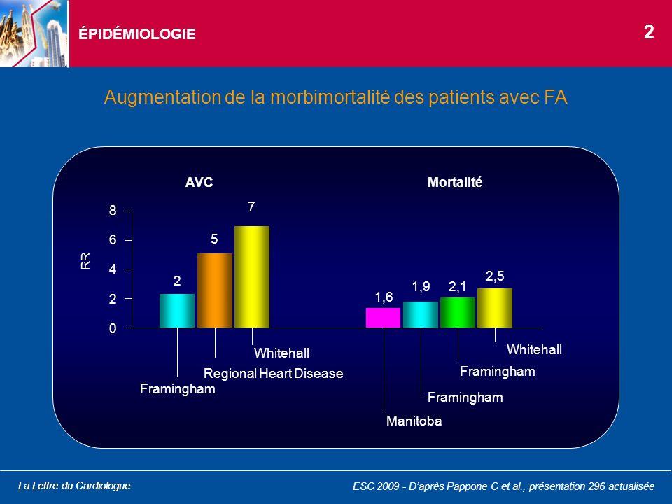 Augmentation de la morbimortalité des patients avec FA