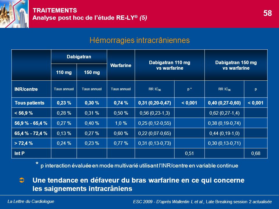TRAITEMENTS Analyse post hoc de l'étude RE-LY® (5)