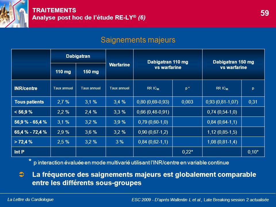 TRAITEMENTS Analyse post hoc de l'étude RE-LY® (6)