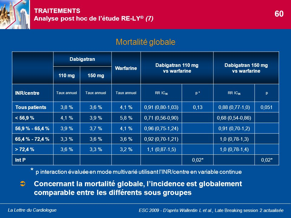 TRAITEMENTS Analyse post hoc de l'étude RE-LY® (7)