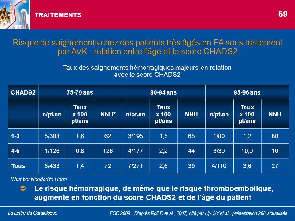 TRAITEMENTS 69. Risque de saignements chez des patients très âgés en FA sous traitement par AVK : relation entre l âge et le score CHADS2.