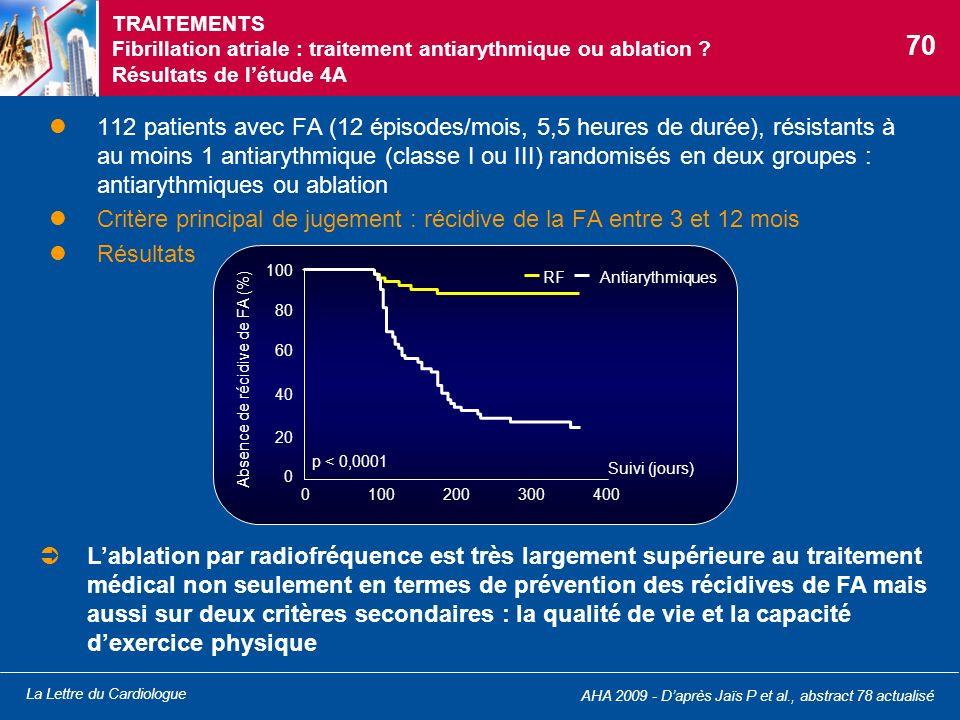 TRAITEMENTS Fibrillation atriale : traitement antiarythmique ou ablation Résultats de l'étude 4A