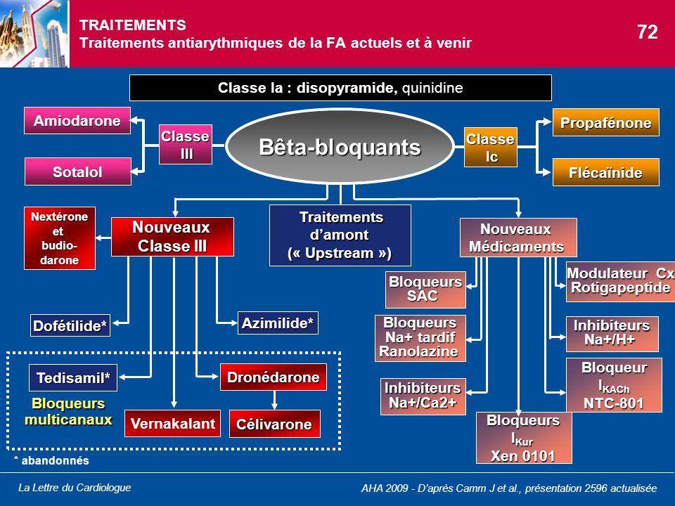 TRAITEMENTS Traitements antiarythmiques de la FA actuels et à venir