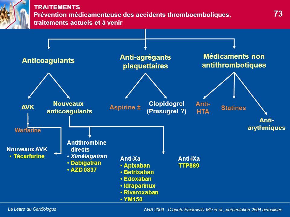 Médicaments non antithrombotiques
