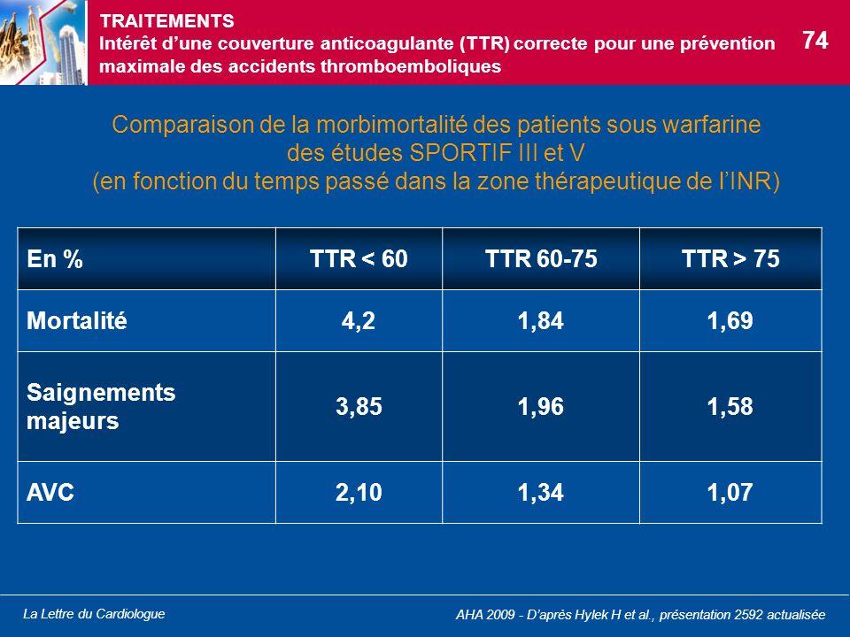 TRAITEMENTS Intérêt d'une couverture anticoagulante (TTR) correcte pour une prévention maximale des accidents thromboemboliques