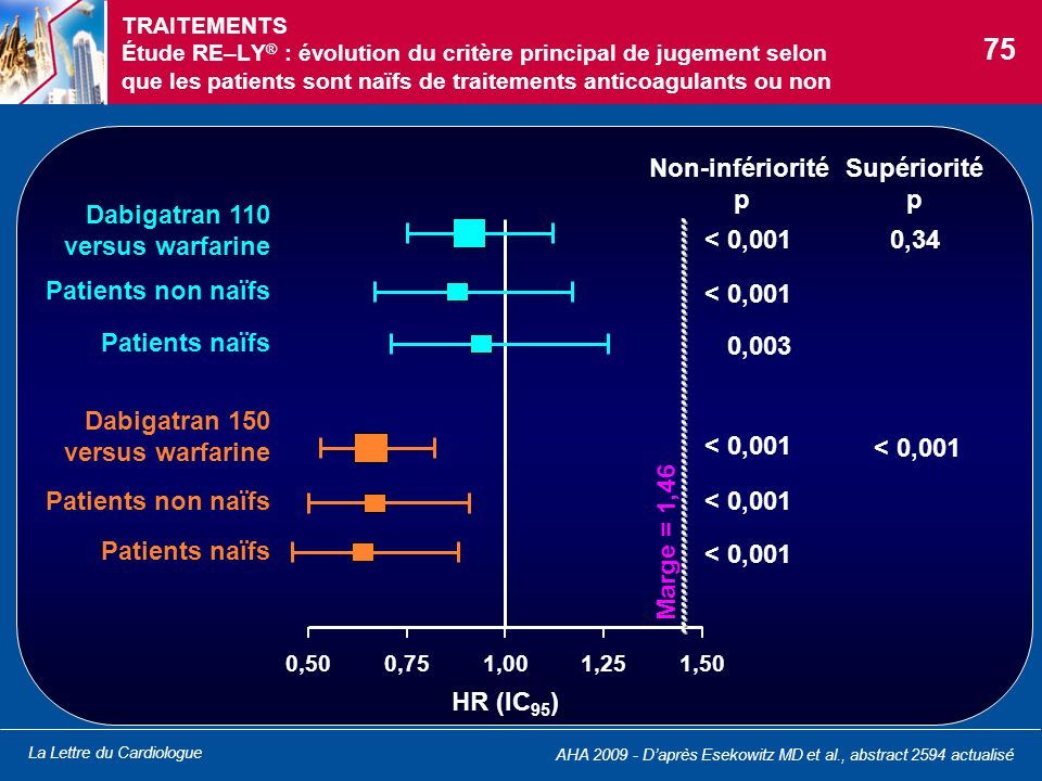 75 Dabigatran 110 versus warfarine Patients non naïfs Patients naïfs