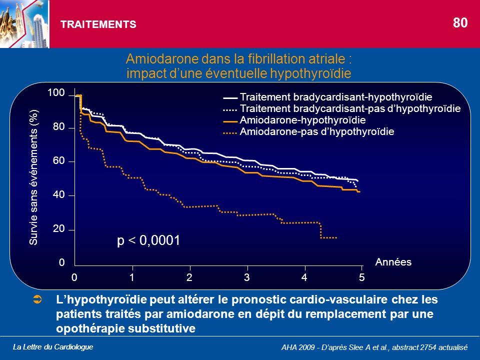 TRAITEMENTS 80. Amiodarone dans la fibrillation atriale : impact d'une éventuelle hypothyroïdie. p < 0,0001.