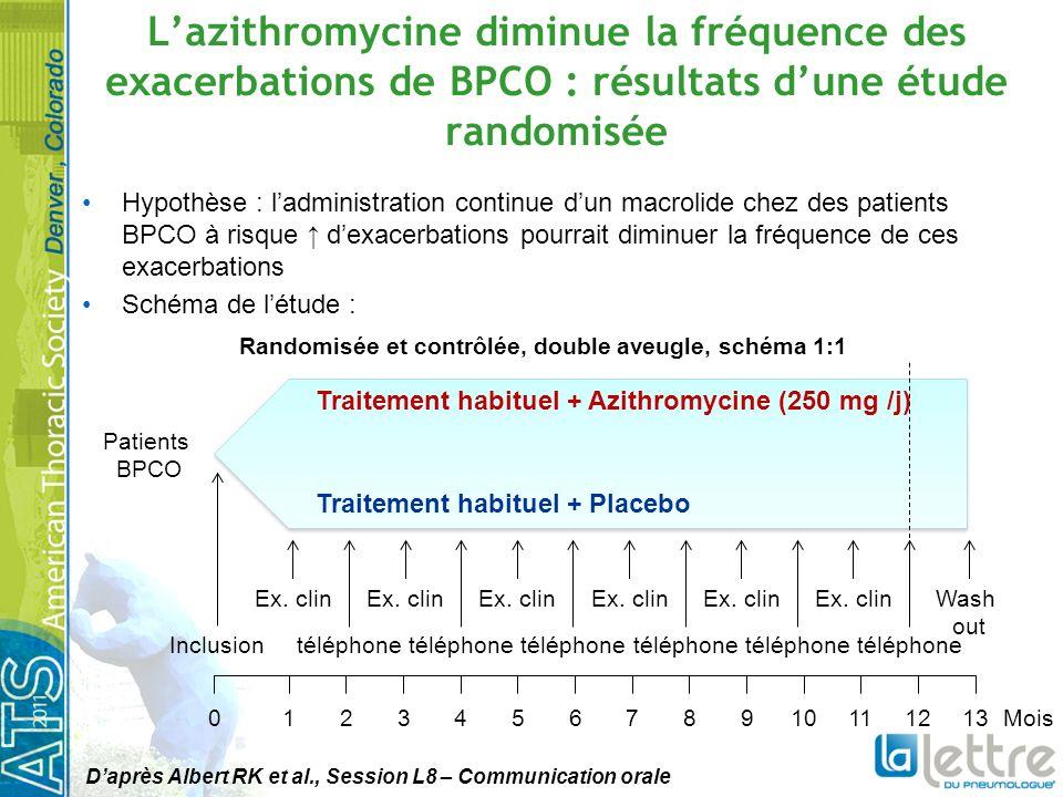 L'azithromycine diminue la fréquence des exacerbations de BPCO : résultats d'une étude randomisée