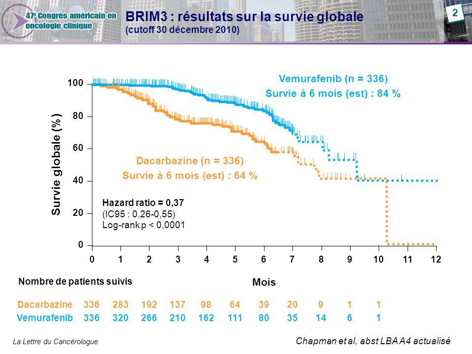 BRIM3 : résultats sur la survie globale (cutoff 30 décembre 2010)