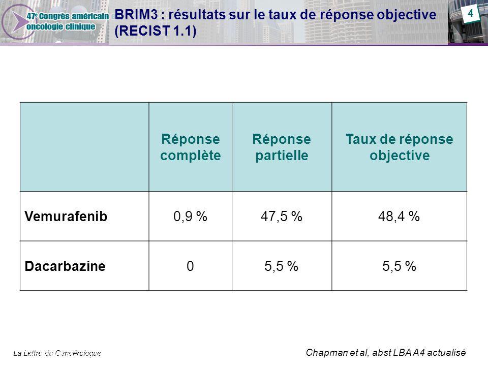 BRIM3 : résultats sur le taux de réponse objective (RECIST 1.1)