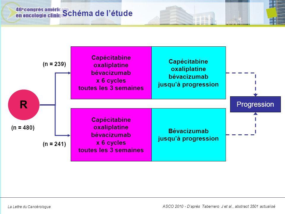 R Schéma de l'étude Progression 1:1 Capécitabine oxaliplatine