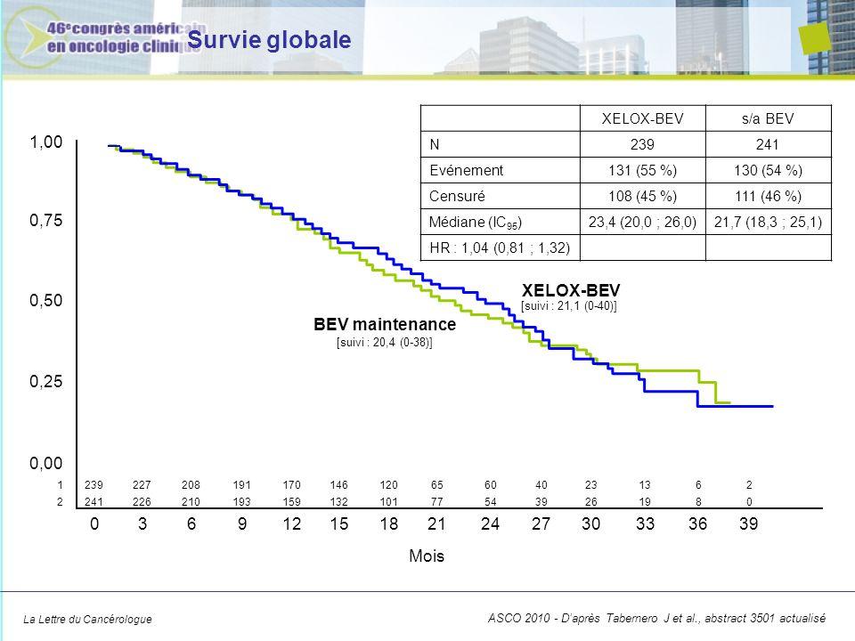 Survie globale 1,00 0,75 XELOX-BEV 0,50 BEV maintenance 0,25 0,00 3 6
