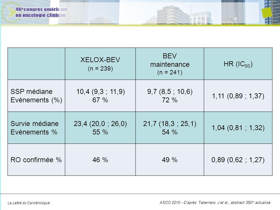 SSP médiane Evénements (%) 10,4 (9,3 ; 11,9) 67 % 9,7 (8,5 ; 10,6)