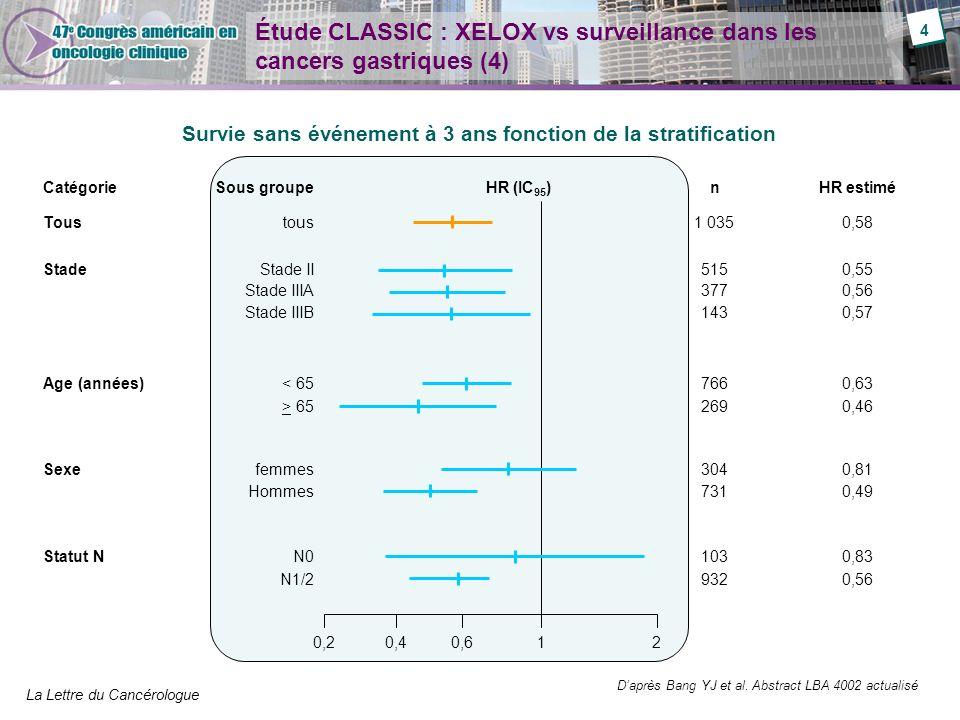 Étude CLASSIC : XELOX vs surveillance dans les cancers gastriques (4)