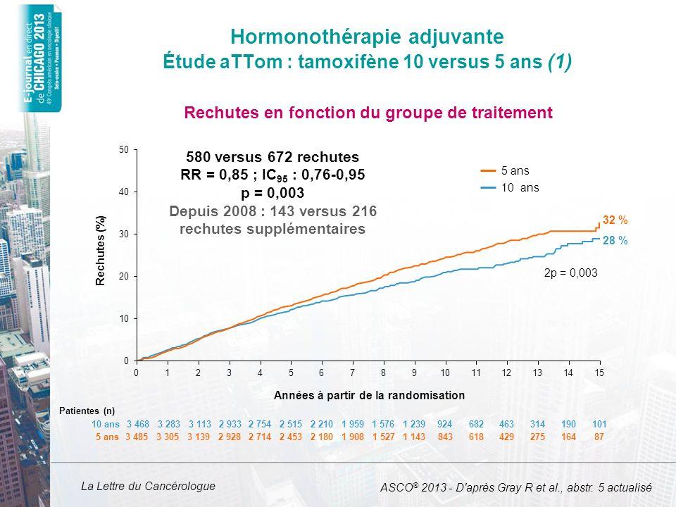 Hormonothérapie adjuvante Étude aTTom : tamoxifène 10 versus 5 ans (1)