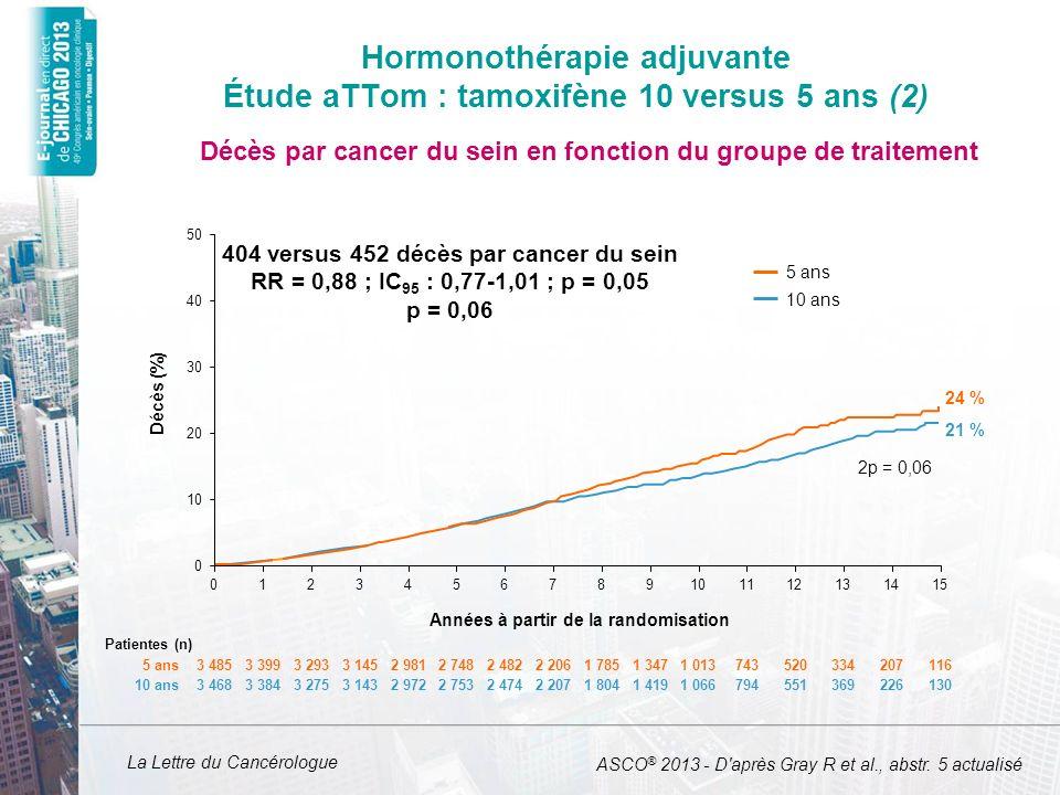 Hormonothérapie adjuvante Étude aTTom : tamoxifène 10 versus 5 ans (2)