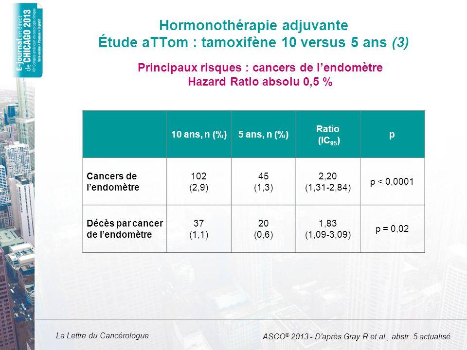 Hormonothérapie adjuvante Étude aTTom : tamoxifène 10 versus 5 ans (3)