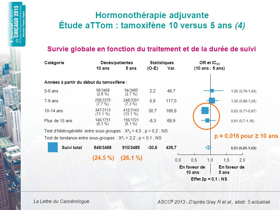 Hormonothérapie adjuvante Étude aTTom : tamoxifène 10 versus 5 ans (4)
