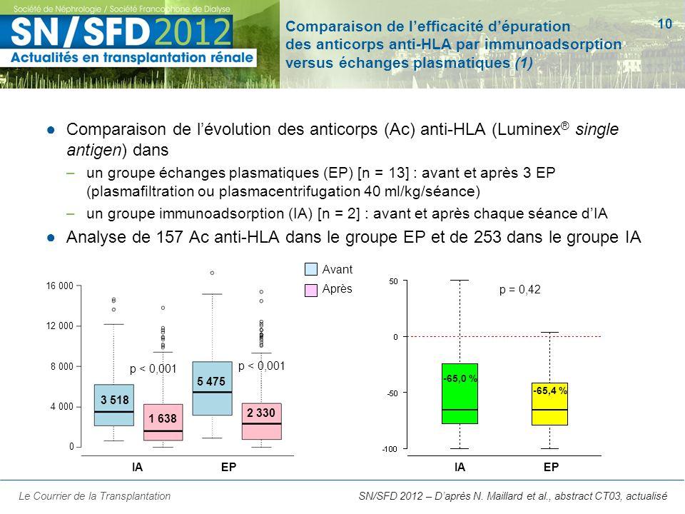 Comparaison de l'efficacité d'épuration des anticorps anti-HLA par immunoadsorption versus échanges plasmatiques (1)