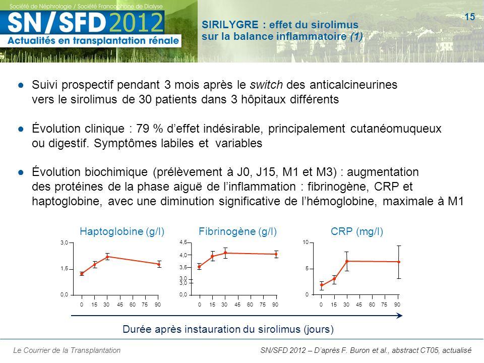 SIRILYGRE : effet du sirolimus sur la balance inflammatoire (1)