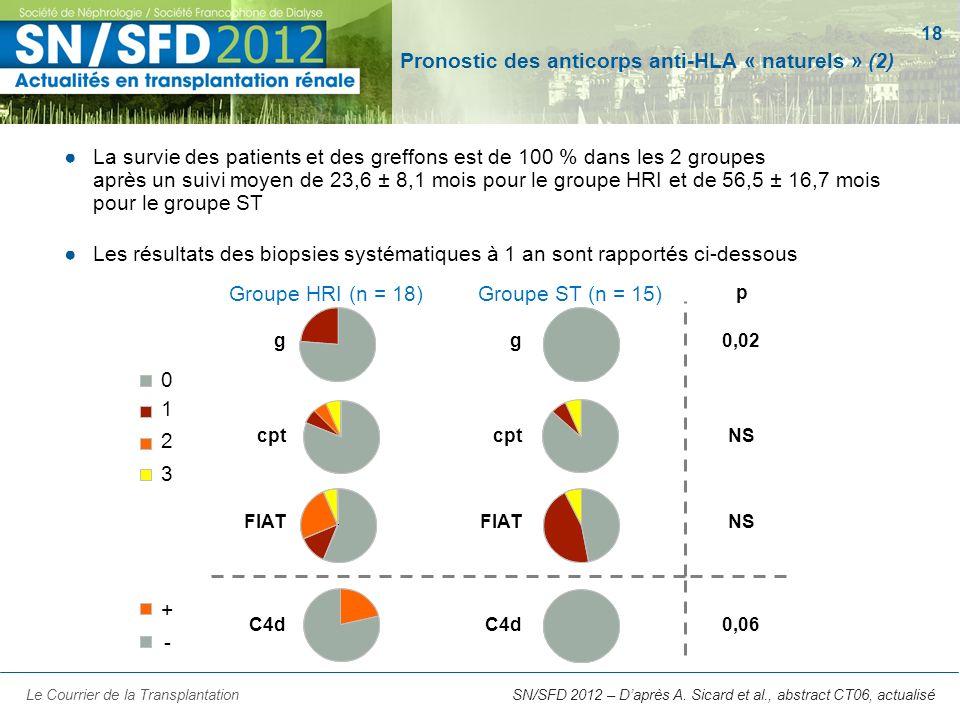 Pronostic des anticorps anti-HLA « naturels » (2)