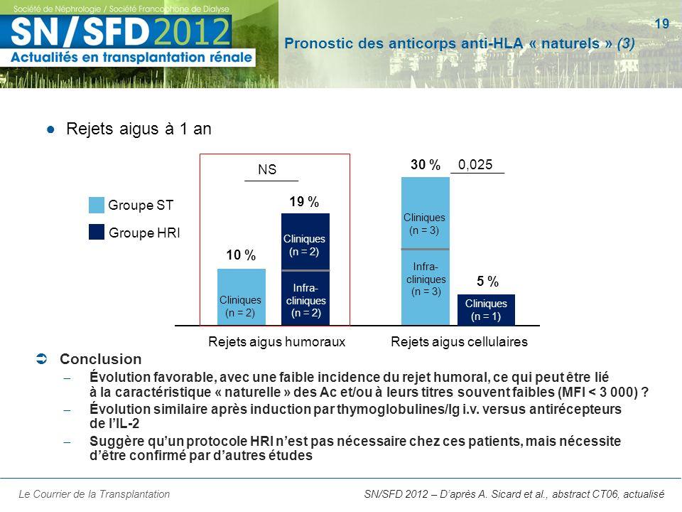 Pronostic des anticorps anti-HLA « naturels » (3)