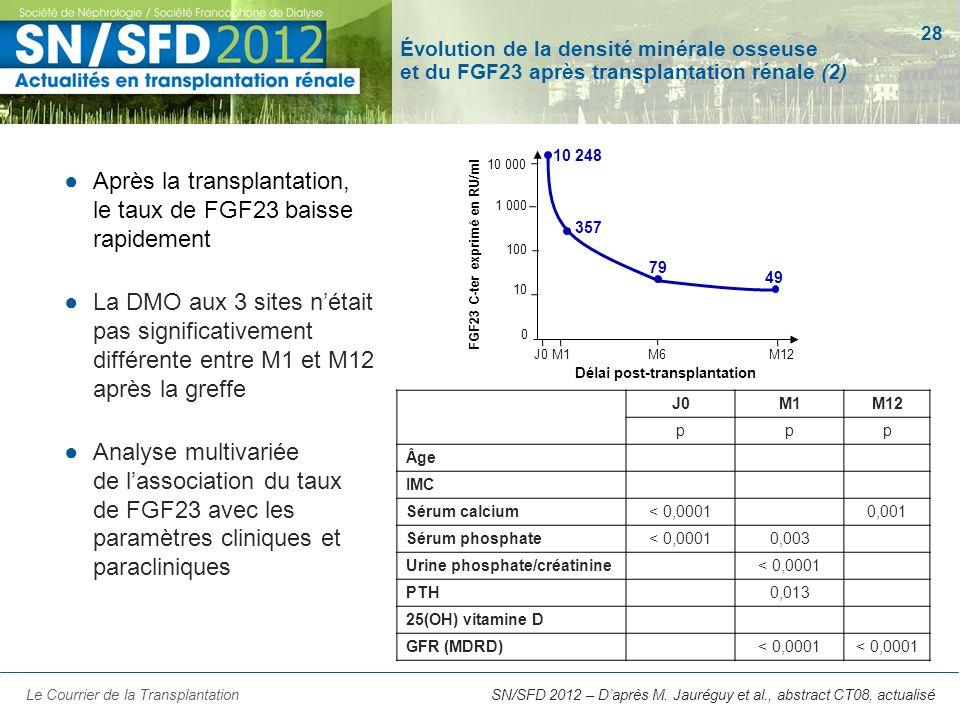 Après la transplantation, le taux de FGF23 baisse rapidement