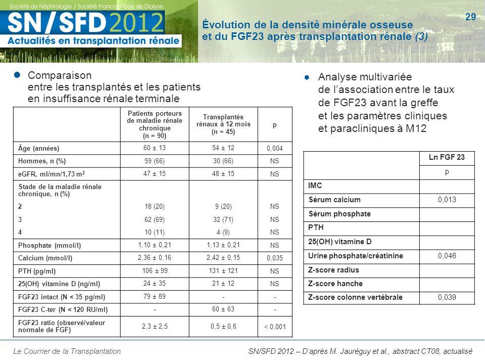 Évolution de la densité minérale osseuse et du FGF23 après transplantation rénale (3)