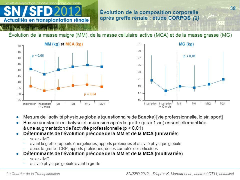 Évolution de la composition corporelle après greffe rénale : étude CORPOS (2)