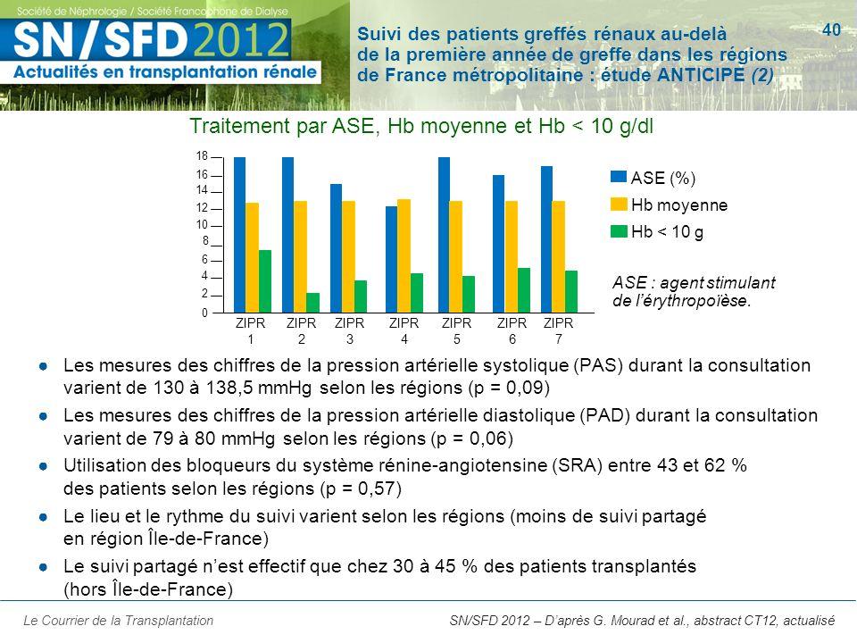 Traitement par ASE, Hb moyenne et Hb < 10 g/dl