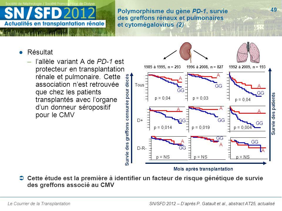 Polymorphisme du gène PD-1, survie des greffons rénaux et pulmonaires et cytomégalovirus (2)