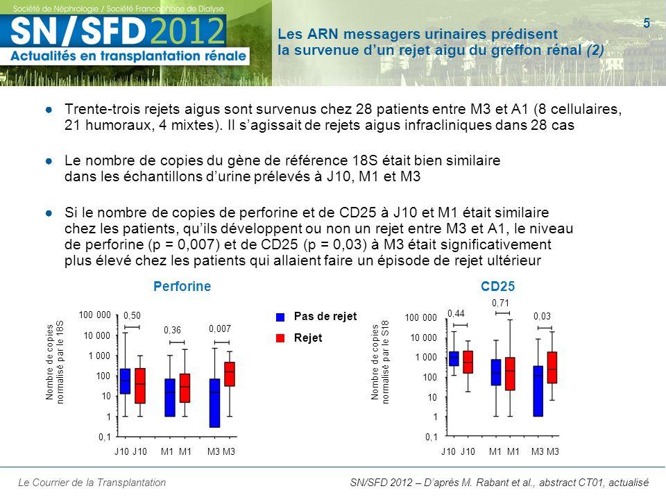Les ARN messagers urinaires prédisent la survenue d'un rejet aigu du greffon rénal (2)