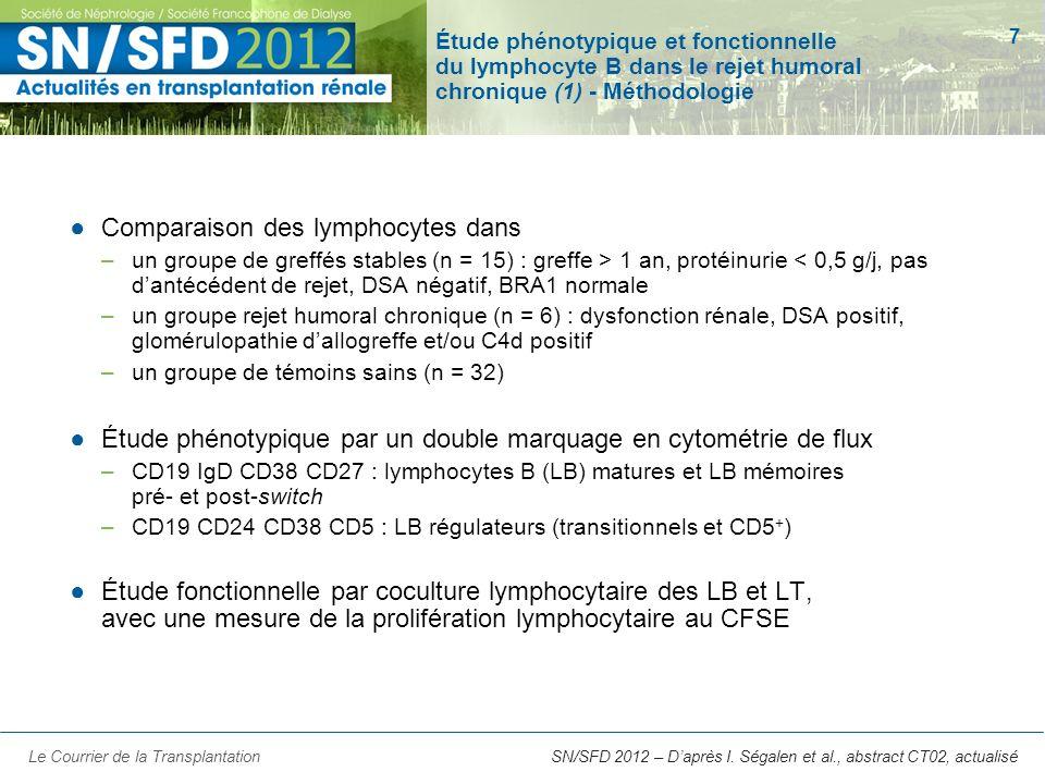 Comparaison des lymphocytes dans